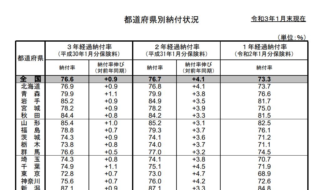 国民年金最終納付率月次データ